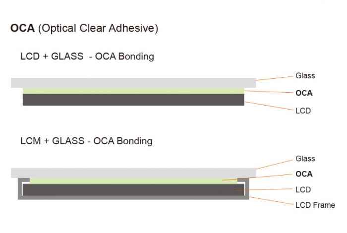 OCA_bonding